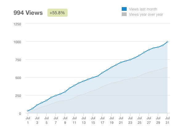 Blogging Stats