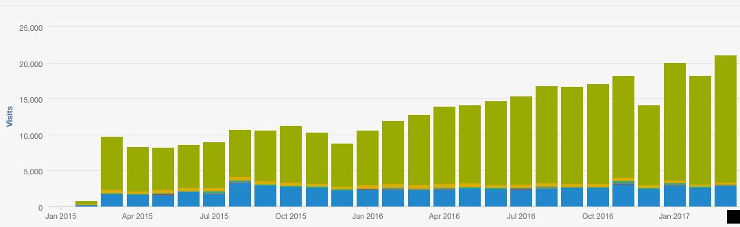 RE Traffic Graph