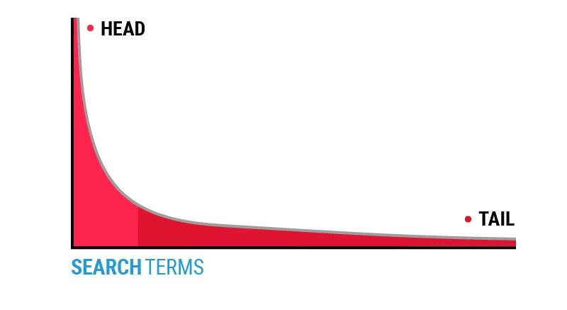 search-terms-graph-01